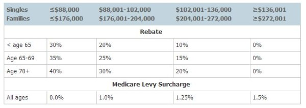 medicare-levy-surcharge