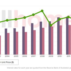 Канберра: Цены на жильё
