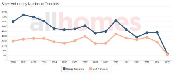 Sale by Transfer